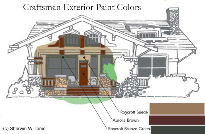 anatomy of colors on a craftsman home - Craftsman Home Exterior