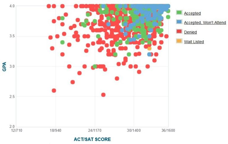 Tufts University GPA, SAT and ACT Data for Admission