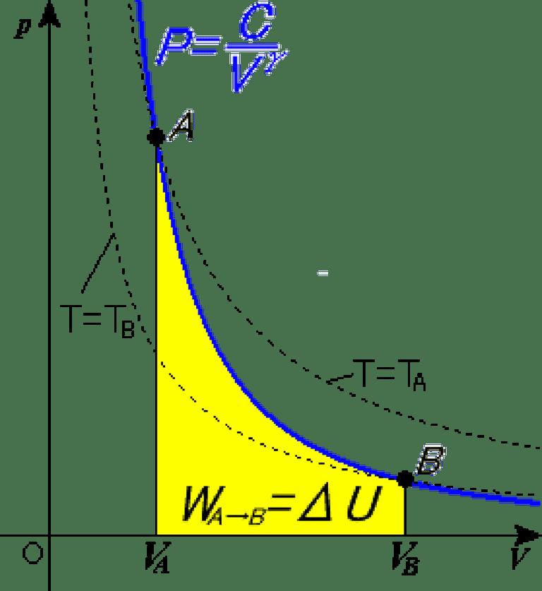 p-V graph of adiabatic process