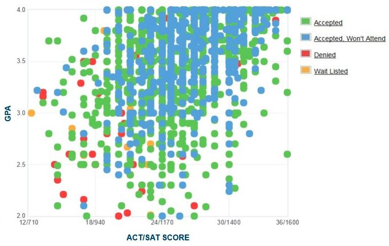 University of Kansas GPA, SAT and ACT Data for Admission