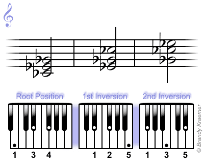 C-flat major chord: Cb Eb Gb