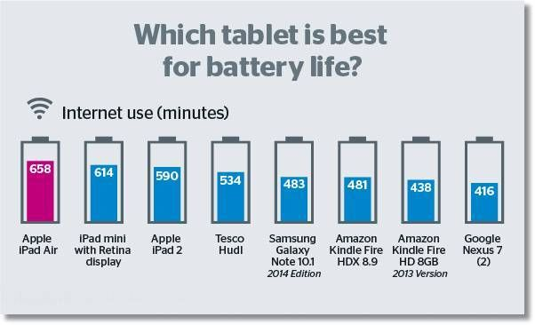 Tablet con la mejor bateria para navegar