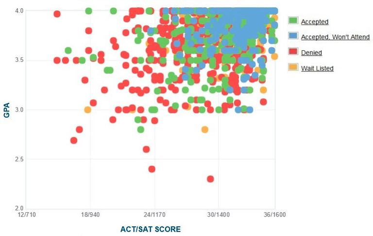 carnegie mellon gpa sat scores and act scores carnegie mellon gpa sat and act graph
