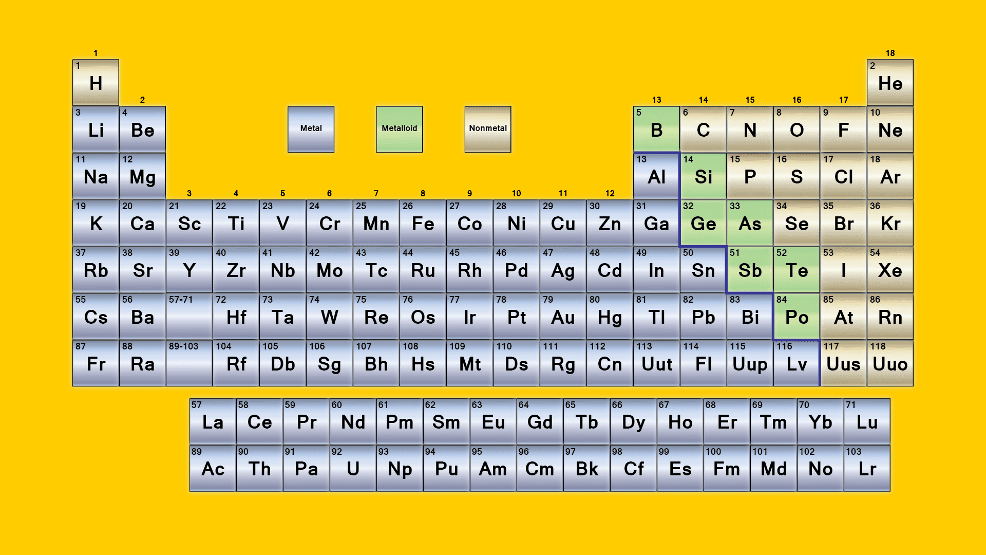 What are the parts of the periodic table gamestrikefo Choice Image