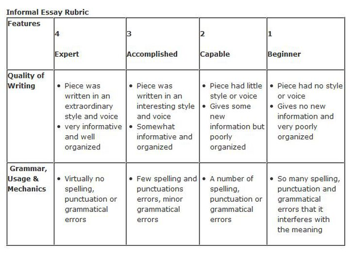 Narrative writing rubric  th grade   Writing a Great Admissions      rd Grade Writing Rubric