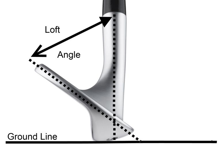 An illustration of loft angle in golf clubs