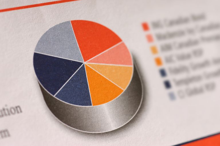 mutual funds pie chart