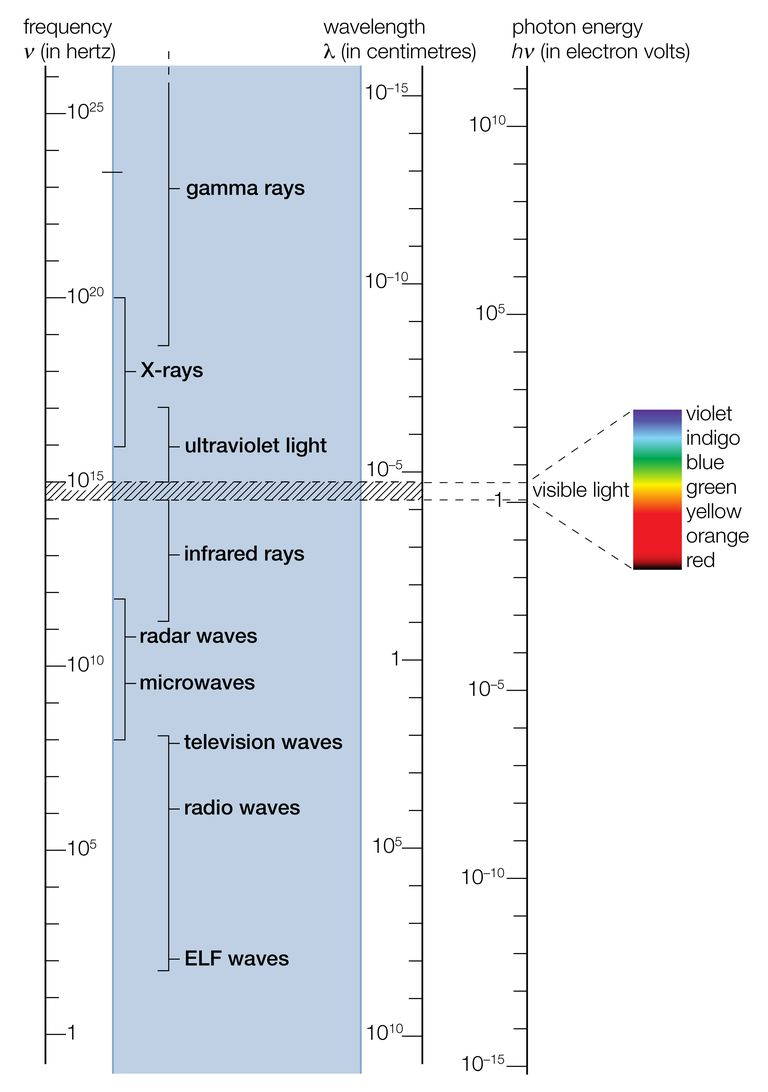 This diagram shows the electromagnetic spectrum.