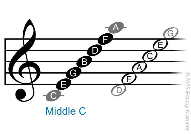Piano treble staff notes.