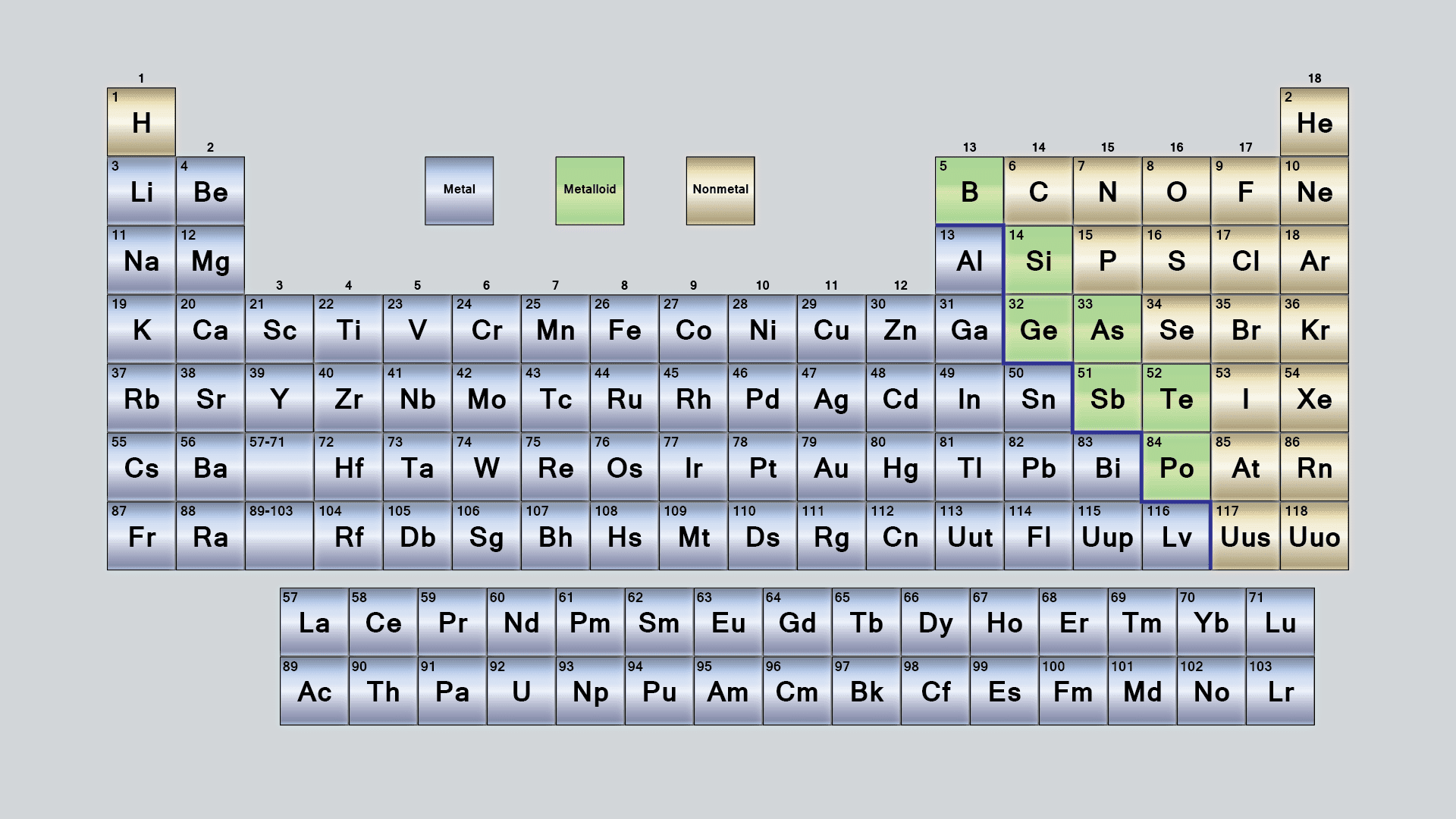 What are the parts of the periodic table gamestrikefo Gallery