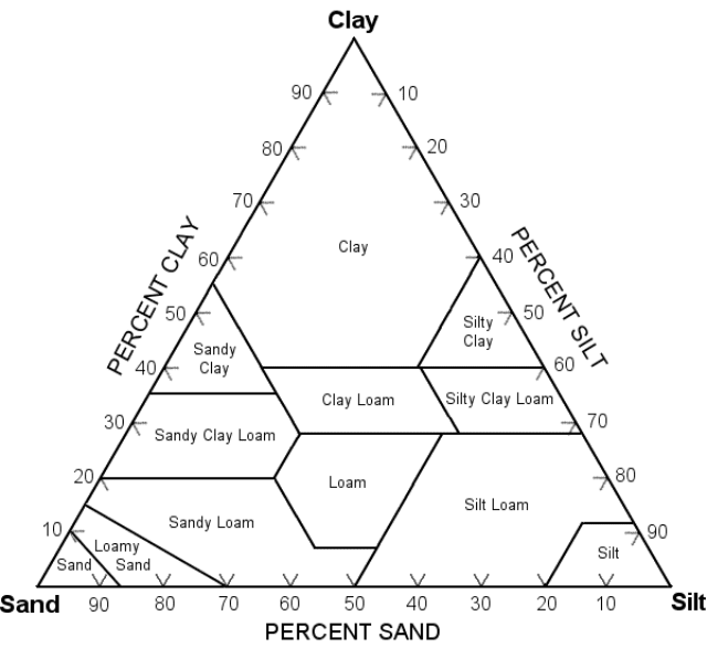 classify sand  silt  and clay with this diagram