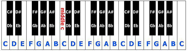 Guitar chords patience
