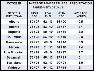 Average October Weather Information for Ten Georgia Locations