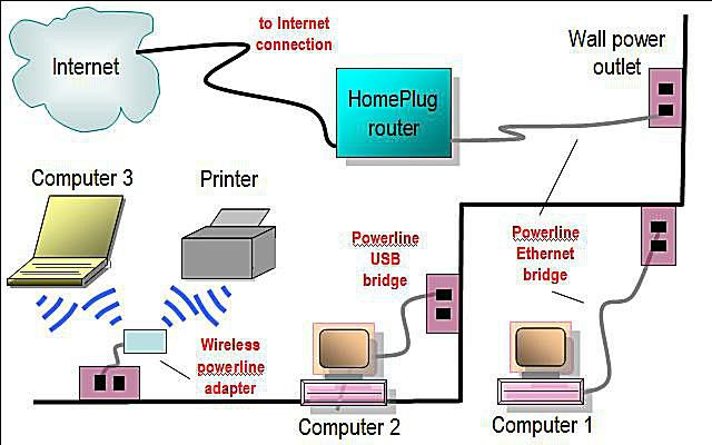 Network diagram layouts home network diagrams powerline home network diagram asfbconference2016 Image collections