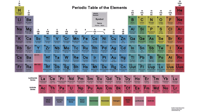 What is the importance of color on the periodic table urtaz Images