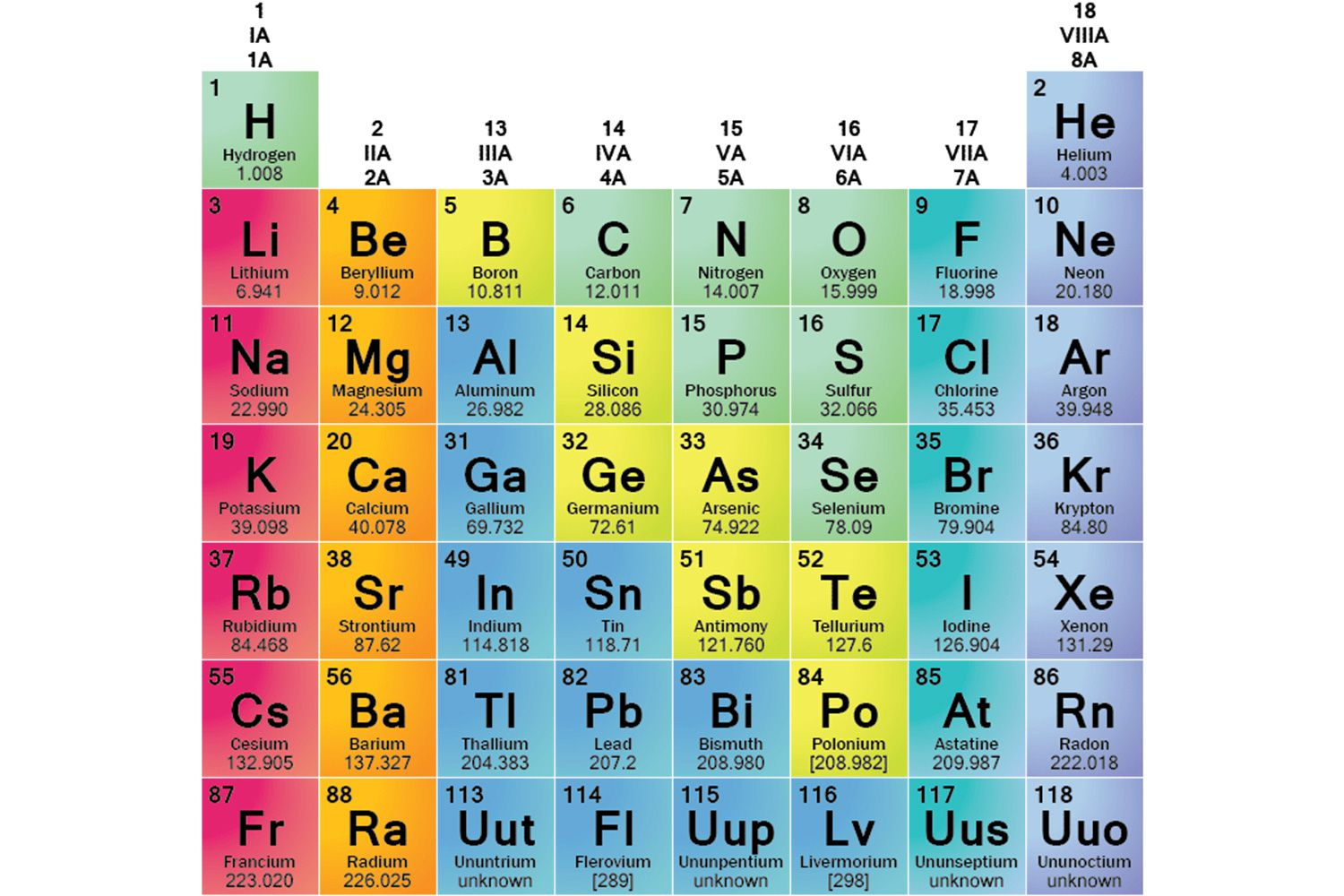 Element families of the periodic table gamestrikefo Choice Image