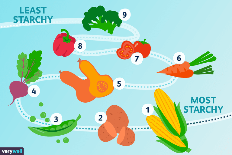 Most to Least Starchy Vegetables