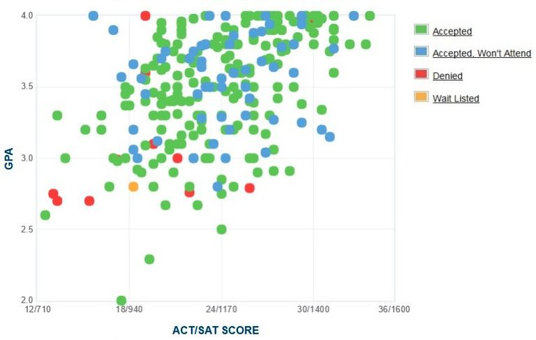 Meredith College GPA, SAT and ACT Data for Admission