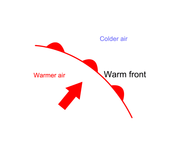 Weather Front Definitions & Map Symbols