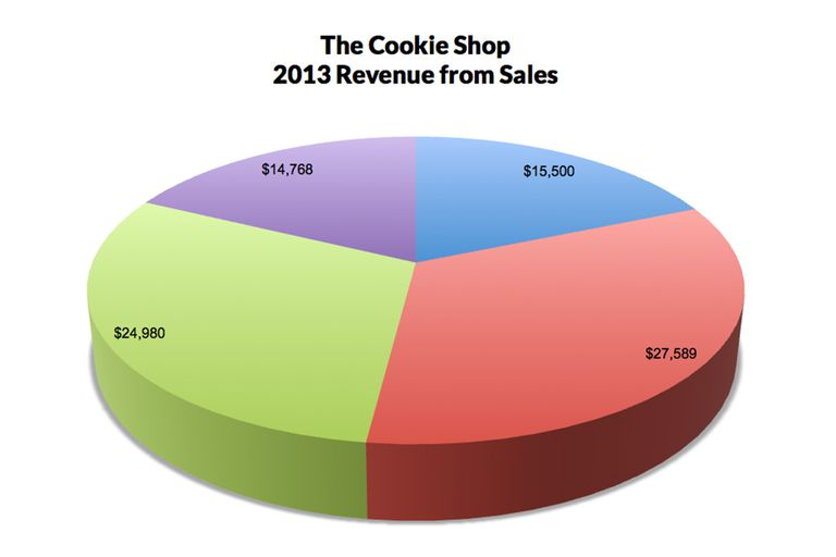 pie chart in excel