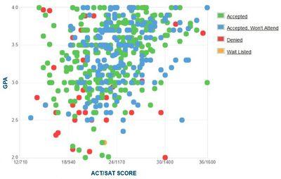 Boston College Admissions GPA SAT Scores & ACT Scores