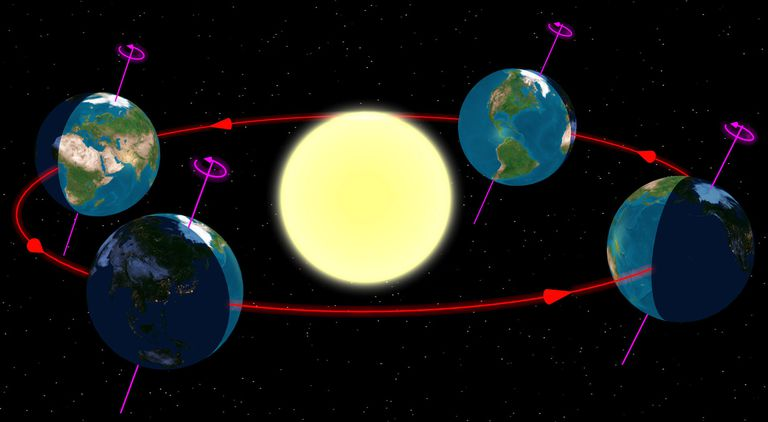A graphic showing rotation and revolution in the Earth-Sun system.