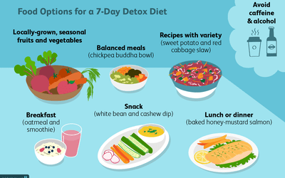The safe way to do a 3 day juice cleanse smart ways to approach a 7 day detox diet malvernweather Images