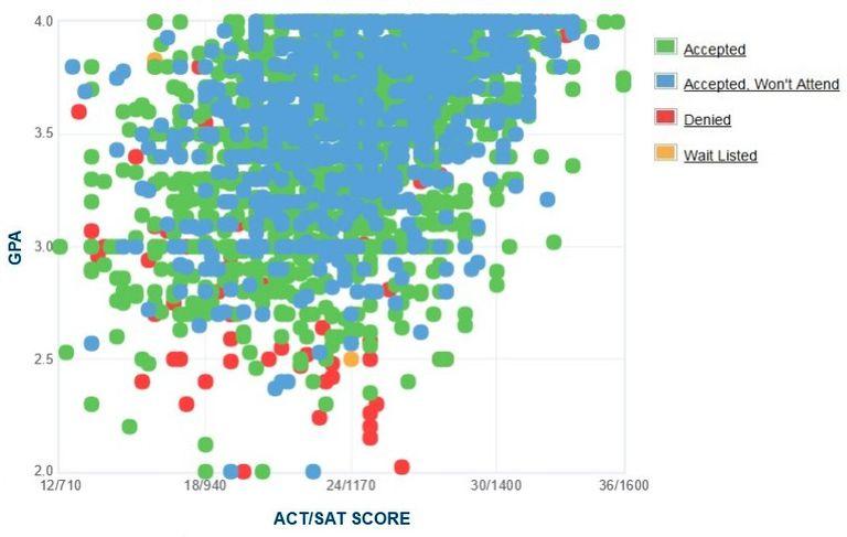 Northern Arizona University GPA, SAT and ACT Data for Admission