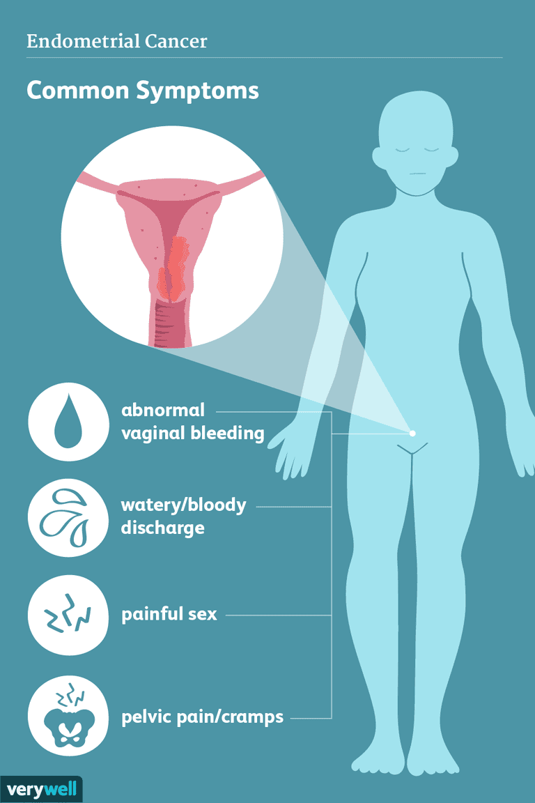 endometrial cancer symptoms