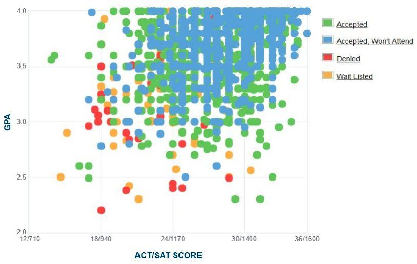 sat scores vs acceptance rates essay