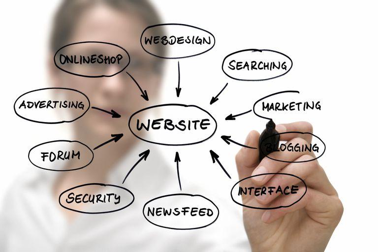 proven ways market business online