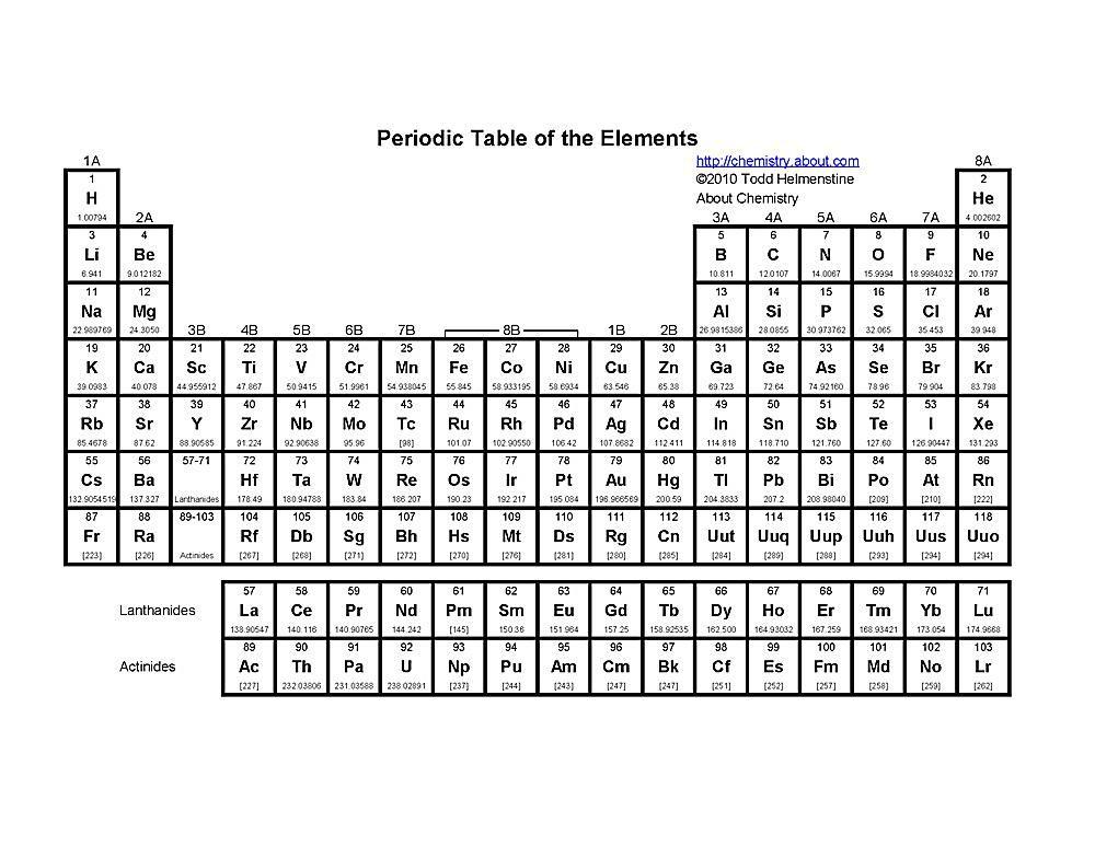 free printable periodic tables pdf - Periodic Table Jpg