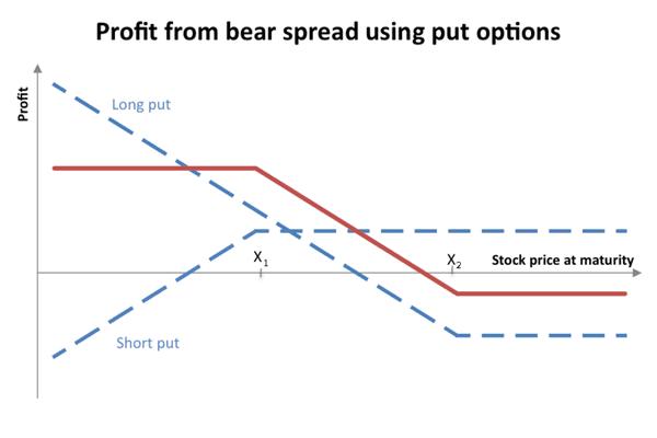 Credit Spread