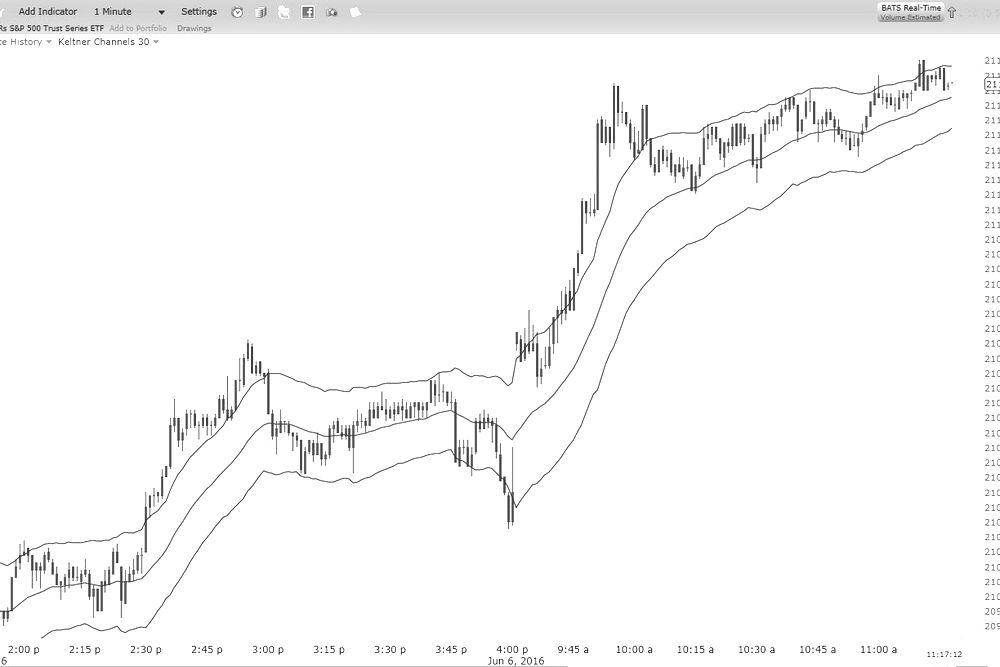 keltner channels applied to stock chart