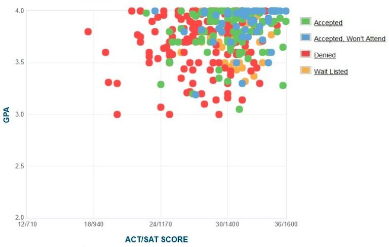 Scripps College GPA, SAT and ACT Data for Admission