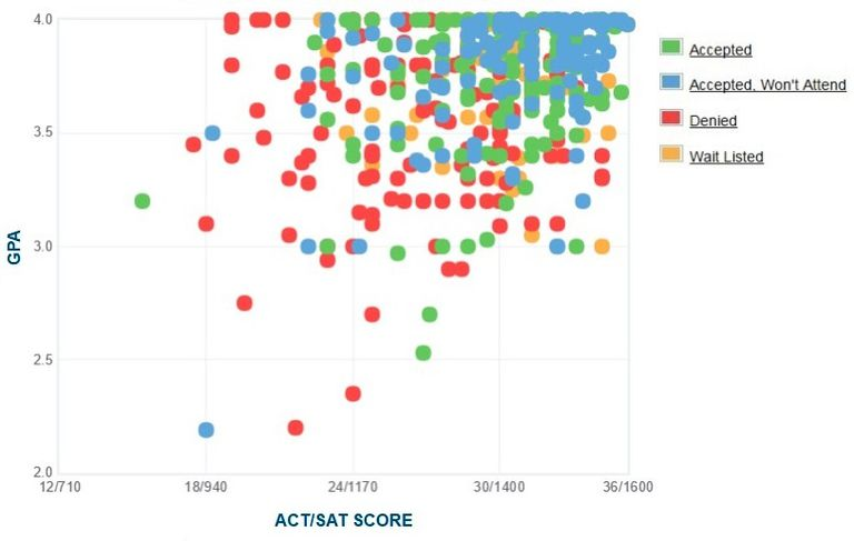 Grinnell College GPA, SAT and ACT Data for Admission