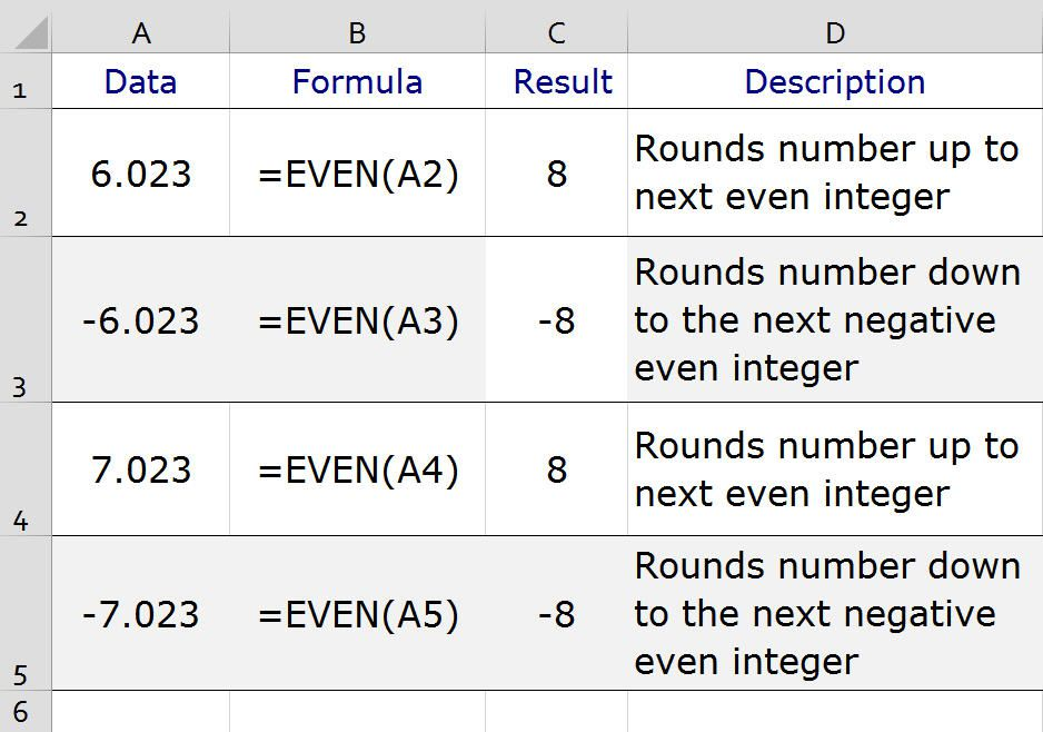 round numbers to the nearest even integer in excel. Black Bedroom Furniture Sets. Home Design Ideas