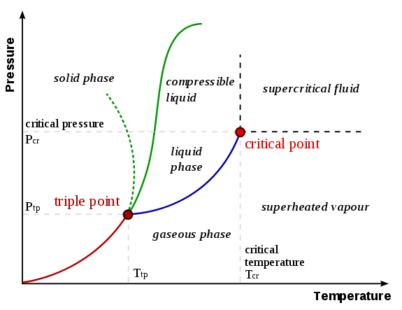 This is a phase diagram, which includes the critical point and triple point.