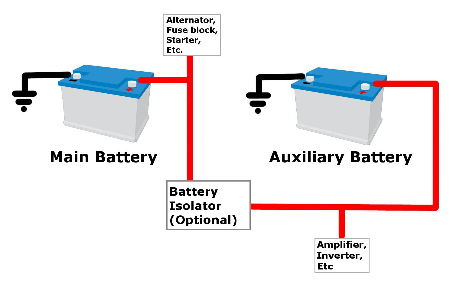 add auxiliary car battery