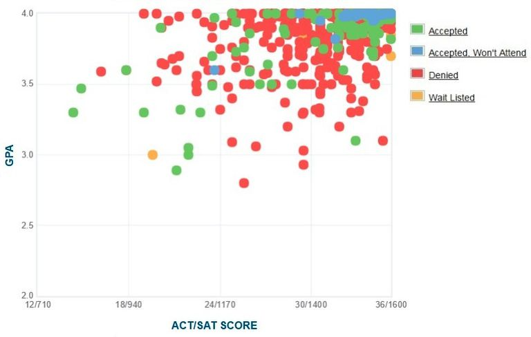 Caltech GPA, SAT and ACT Data for Admission