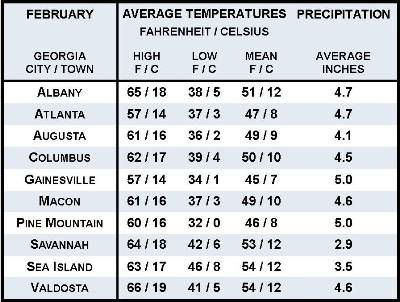 Average February Weather Information for Ten Georgia Locations