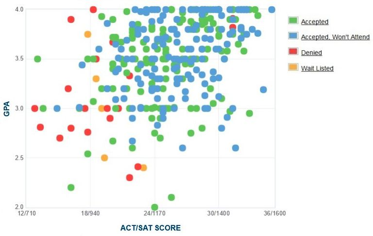 Drew University GPA, SAT and ACT Data for Admission