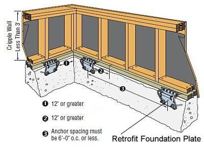Home Earthquake Foundation Preparation