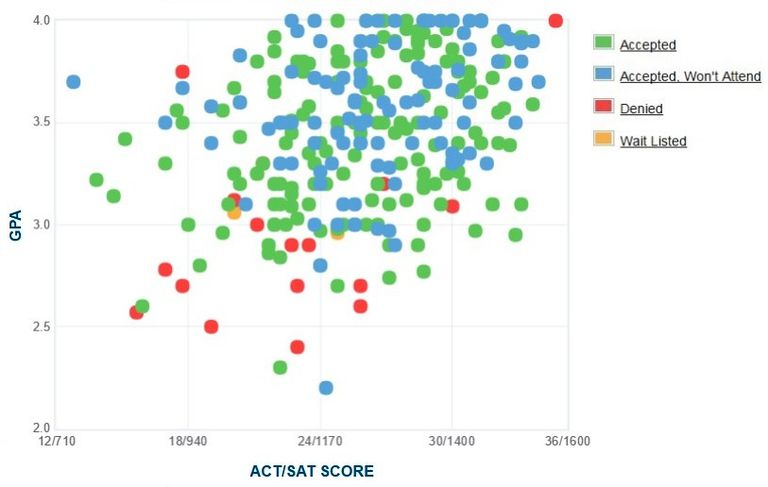 Goucher College GPA, SAT and ACT Data for Admission