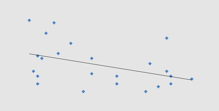 Scatterplot with least squares regression line