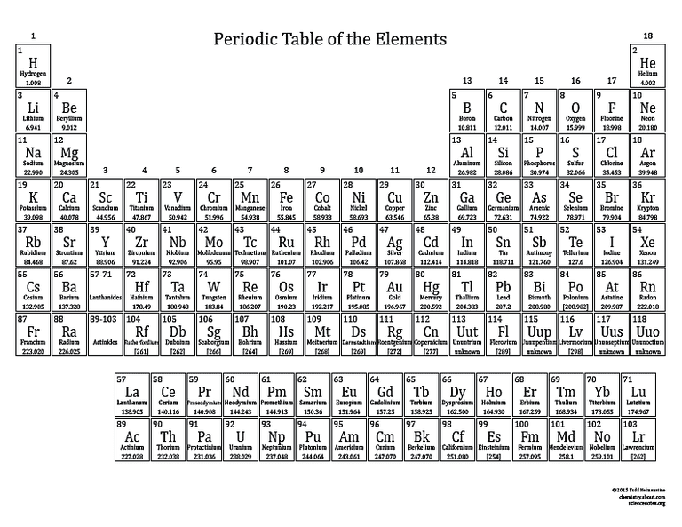 Basic printable color periodic table 2015 printable periodic table black and white urtaz Images