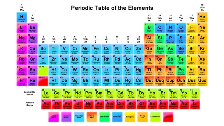how to use a periodic table - Periodic Table Of Elements With Atomic Mass And Valency