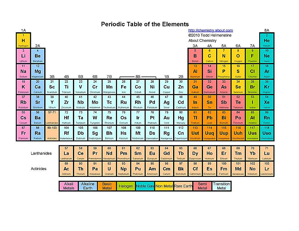 Free printable periodic tables pdf urtaz Gallery