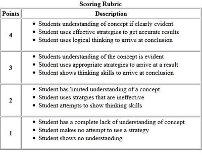 essay question scoring rubric