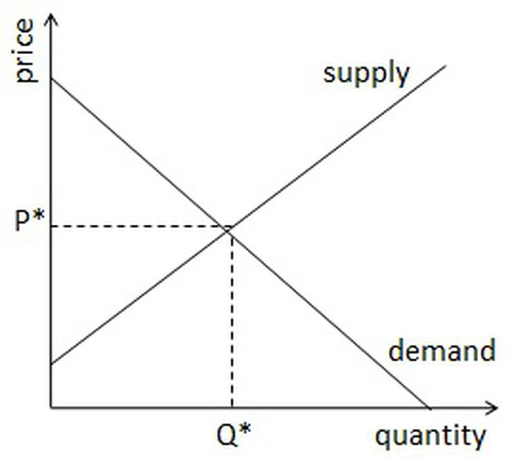 historical example of labor supply and demand